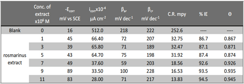 Tab. 6: Corrosion potential (Ecorr), corrosion current density (icorr), Tafel slopes (βa , βc) ,degree of surface coverage(θ) and inhibition efficiency (% IE) of copper in 1M HNO3 at 25oC for Rosmarinus extract