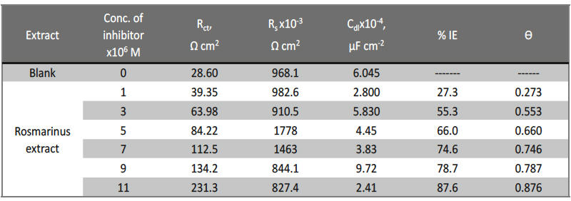 Tab. 7: Electrochemical kinetic parameters obtained by EIS technique for in 1 M HNO3 without and with various concentrations of Rosmarinus extract at 25oC