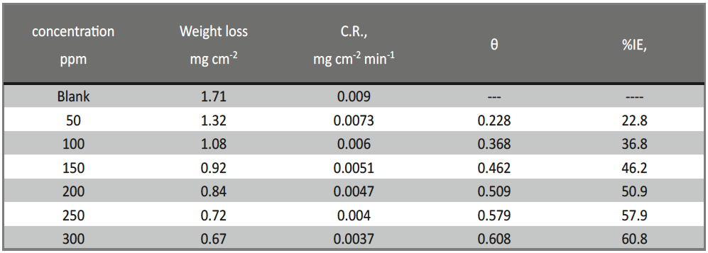 Tab. 1: Corrosion rate (C.R.), surface coverage (θ) and IE obtained from WL measurements for CS in 1 M HCl solutions without and with various doses of Delonix regia leaf extract at 25°C