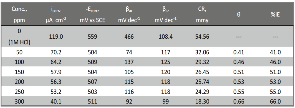 Tab. 3 : PP data of CS in 1 M HCl in the presence of different doses of Delonix regia leaf extract at 25oC