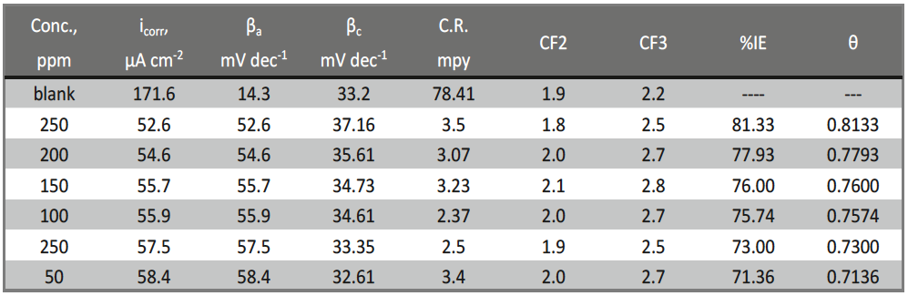 Tab. 4: Electrochemical kinetic parameters obtained by EFM technique for CS in the absence and presence of various doses of the Delonix regia leaf extract in 1 M HCl at 25ºC