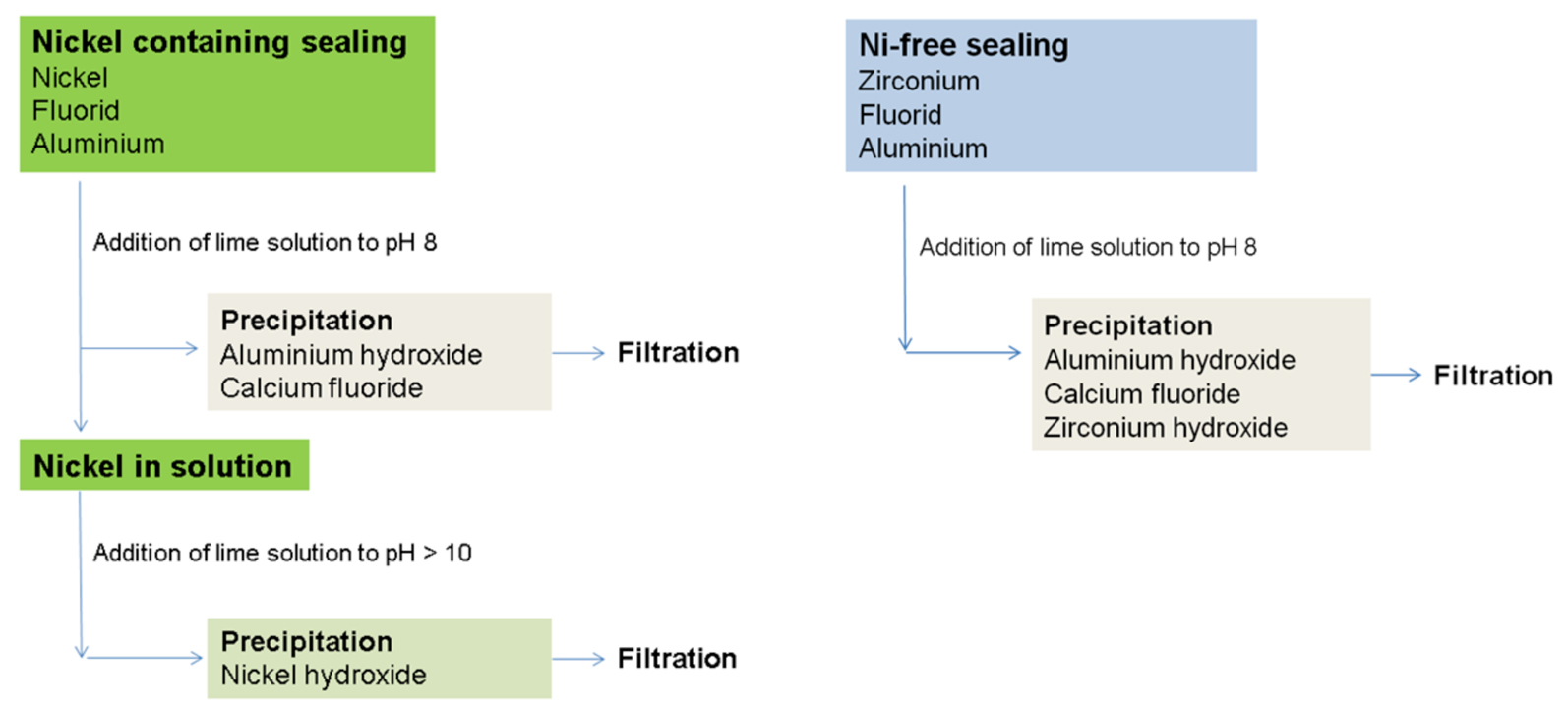 Fig. 4: Waste water treatment of nickel containing and nickel free processes