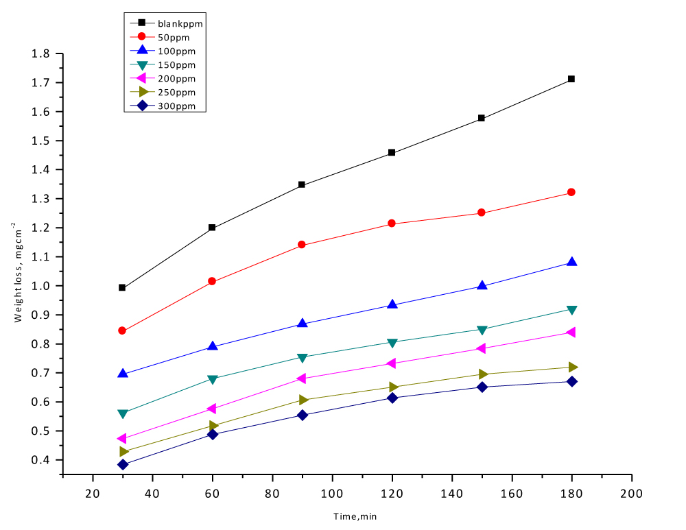Fig. 1: WL-time curves for the corrosion of CS in 1 M HCl in the absence and presence of different doses of Delonix regia leaf at 25oC
