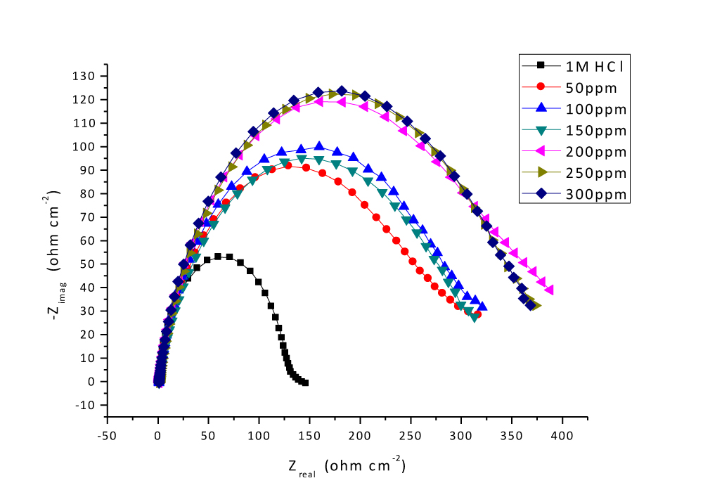 Fig. 2: Nyquist plots for CS in 1M HCl at different doses of Delonix regia leaf at 25°C