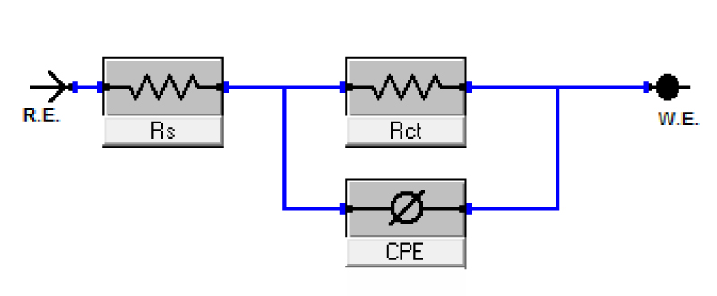 Fig. 3: Electrical equivalent circuit used to fit the EIS data