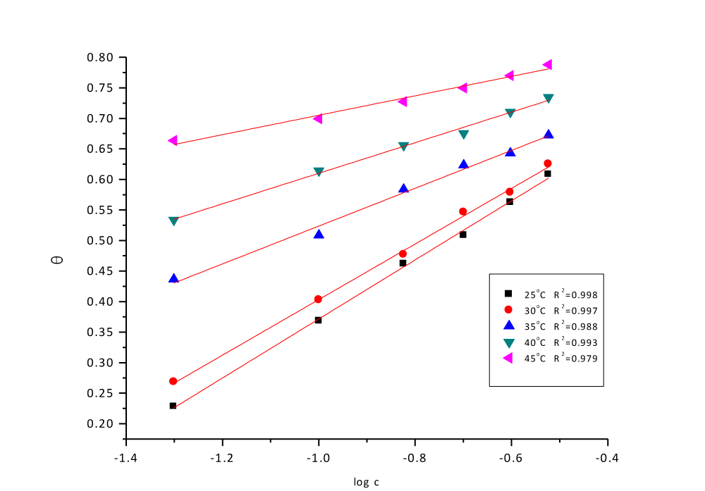 Fig. 6: Temkin adsorption plots for CS in 1 M HCl containing various doses of Delonix regia leaf at 25°C