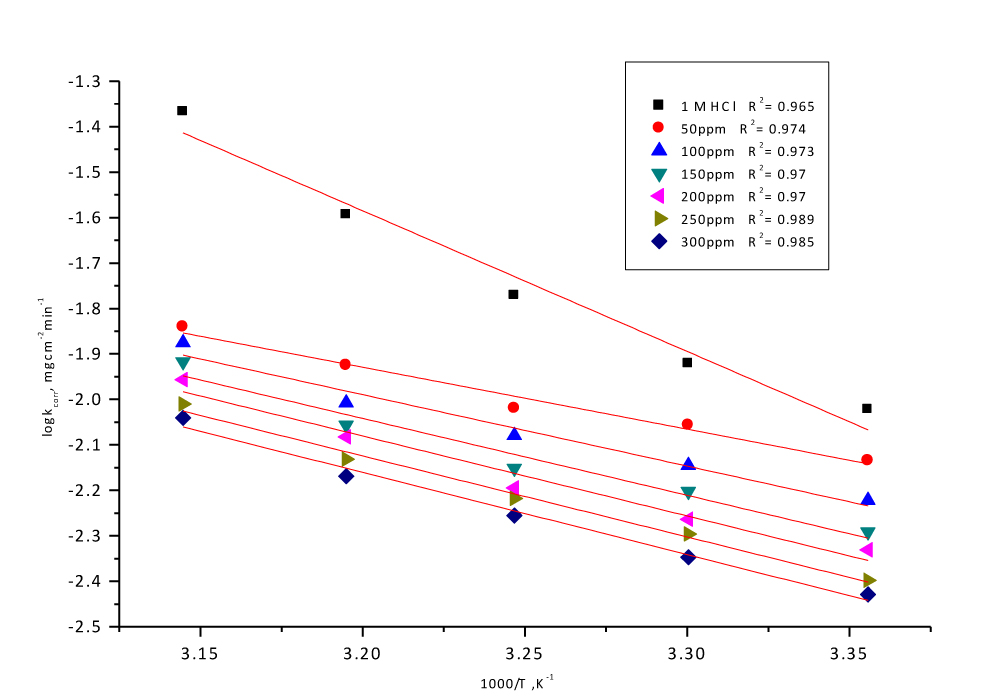 Fig. 7: Arrhenius plots, Log C.R. vs 1/T curves for CS in 1 M HCl in the absence and presence of different doses of Delonix regia leaf extract.