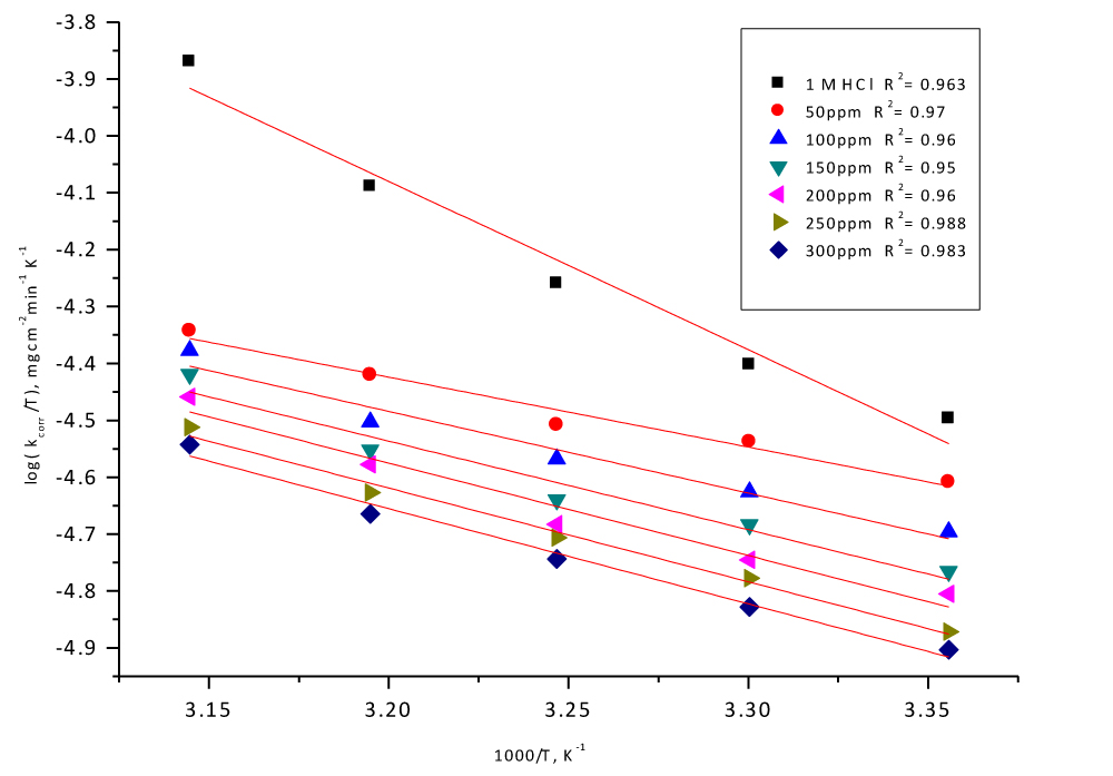 Fig. 8: Transition state plots Log C.R./T vs. 1/T curves for CS in 1 M HCl in the absence and presence of different doses of Delonix regia leaf extract