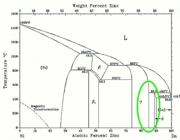 Fig. 1: ZnNi phase diagram Source: Landolt-Börnstein, Binary Systems part 5: Supplement 1, Volume 19 Thermodynamic Properties of Inorganic Materials Group IV Physical Chemsistry