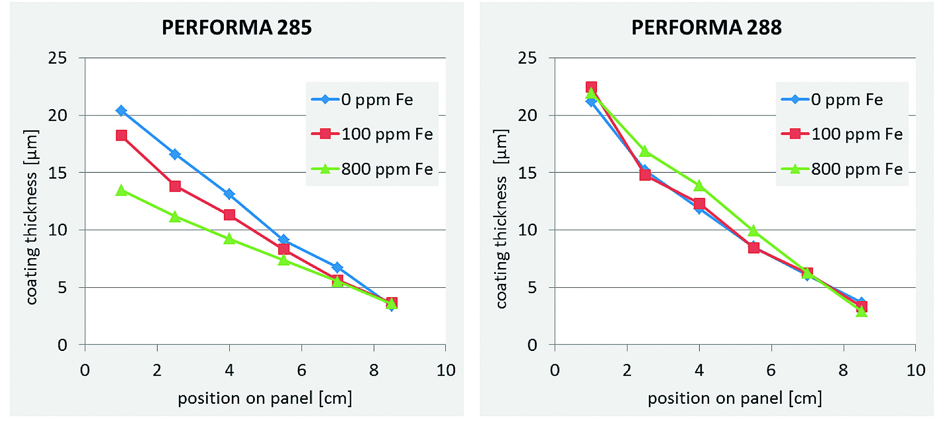Fig. 4: Influence of iron addition on the ZnNi coating thickness on Hull cell panels plated with 2 A for 30 min