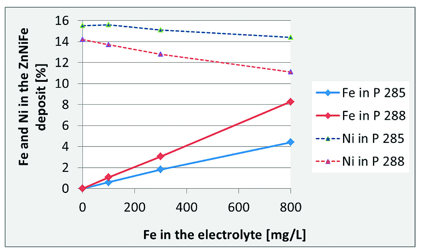 Fig. 5: Iron codeposition from two different ZnNi electrolytes (Performa 285 and Performa 288) with iron contamination