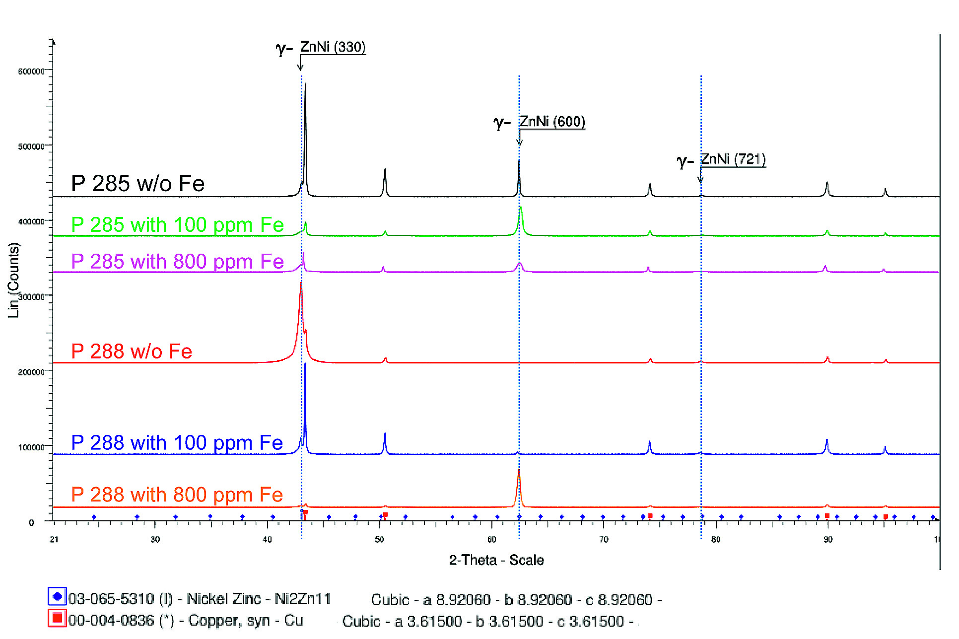 Fig. 6: Influence of iron codeposition on the XRD pattern of ZnNi coatings plated on copper substrates at 4 A/dm2
