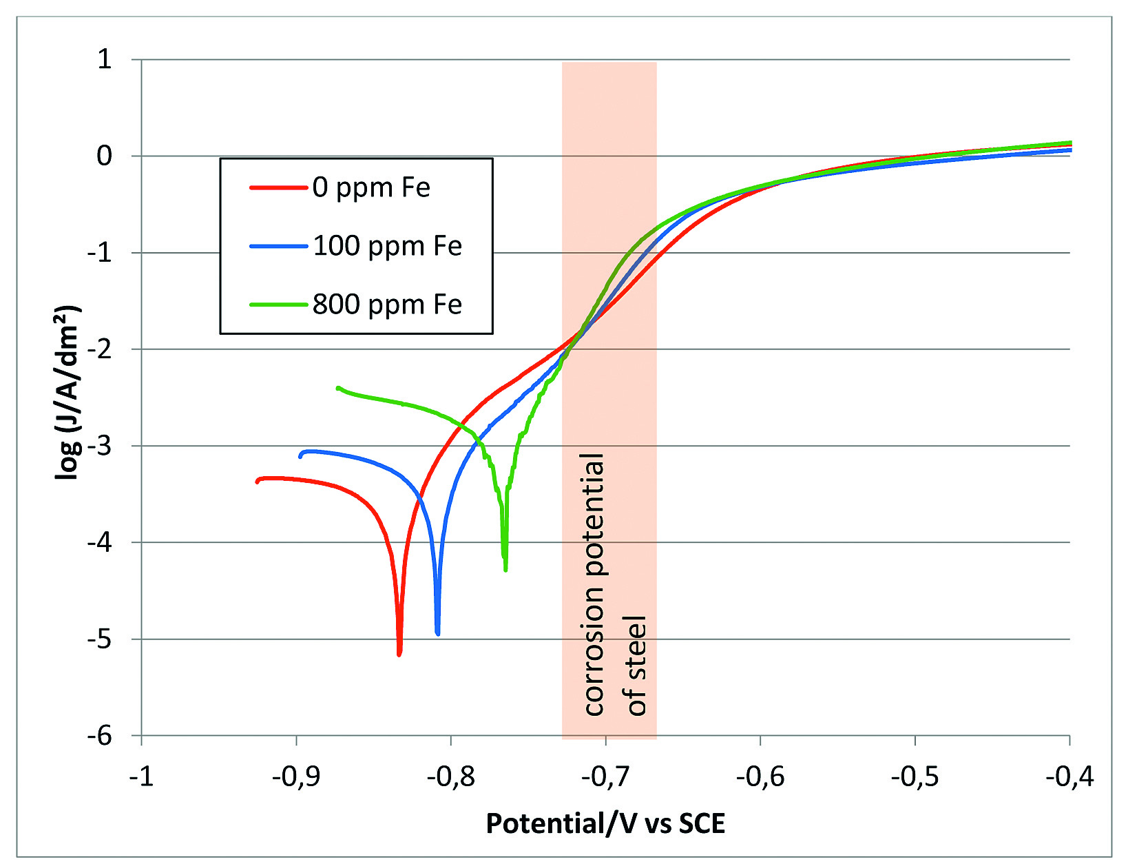 Fig. 8: Influence of iron codeposition on corrosion potential of ZnNi alloys. Electrolyte: 5 % NaCl, pH 6.5, sweep rate: 0.1 mV/s, reference: SCE (measurements from TU Ilmenau) 100 ppm Fe contamination → 1 % Fe in the alloy 800 ppm Fe contamination → 8 % Fe in the alloy
