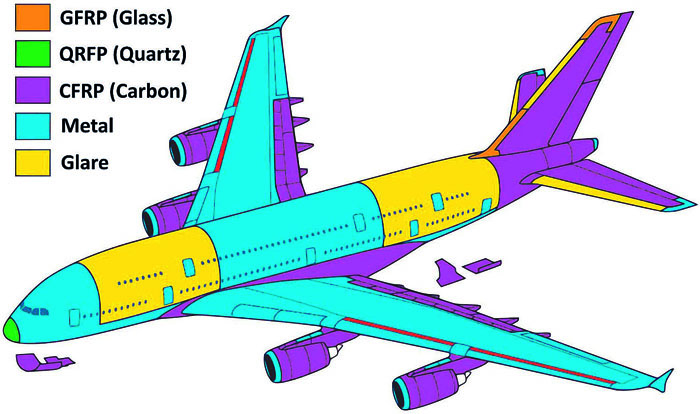 Fig. 1: A380-800 material mix [3]
