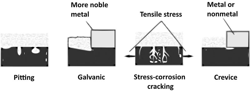 Fig. 4: Possible corrosion forms [23]