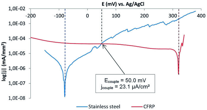 Fig. 5: Polarisation curves for determining corrosion parameters