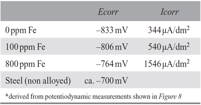 Table 2: Corrosion potentials (Ecorr) and corrosion currents (Icorr)*