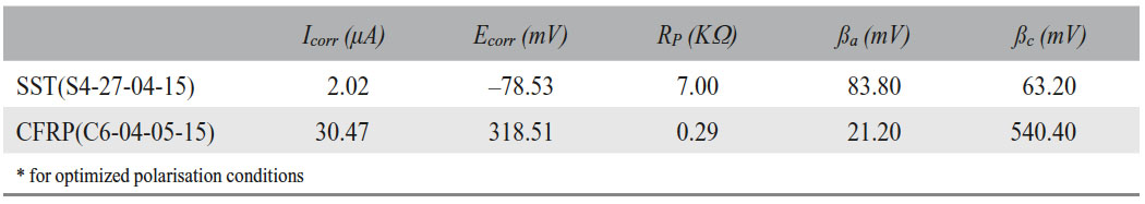 Table 2: Corrosion parameters*