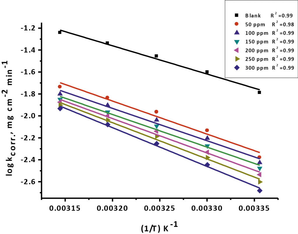 Fig. 2: Arrhenius draw (log k against 1/T) for erosion of CS in 1M HCl in the nonexistence and existence of various doses measurements of Gliclazide