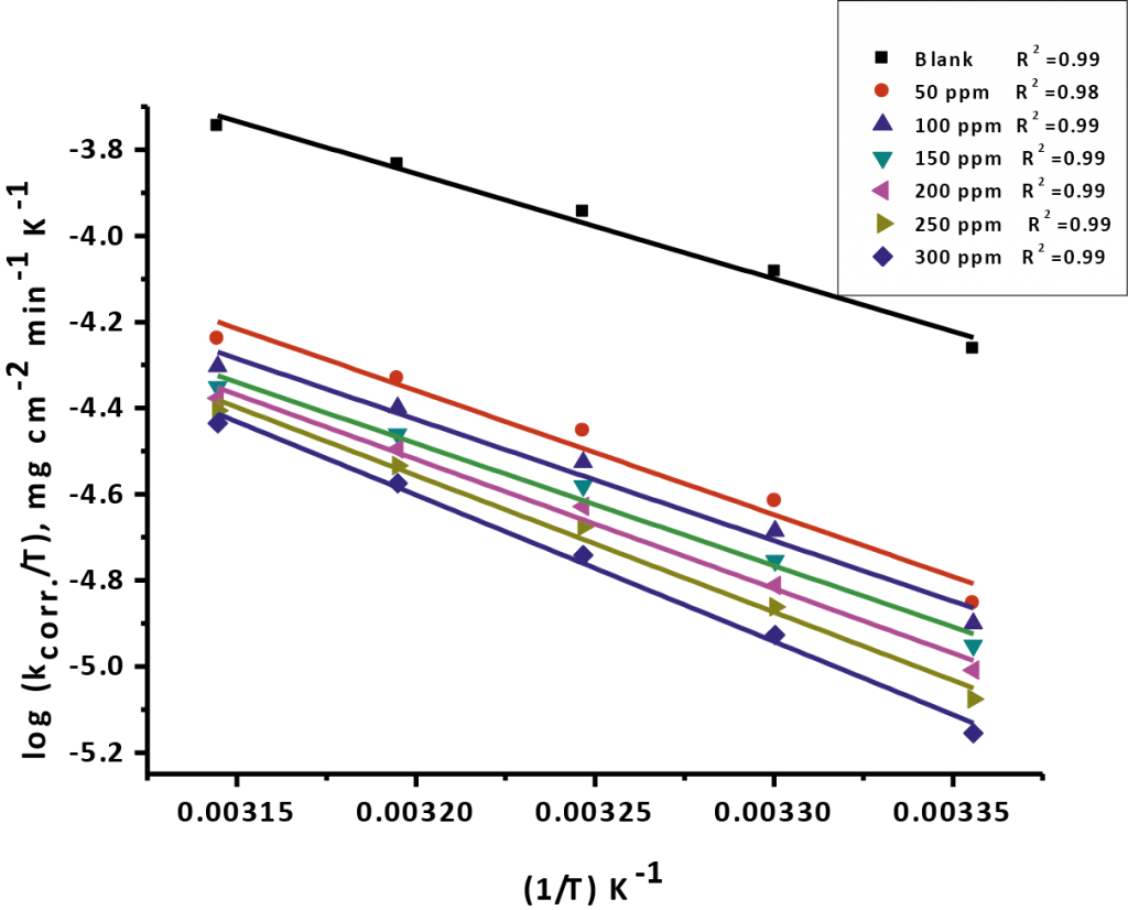 Fig. 3: Draw of (logkcorr. / T) vs. (1/ T) for erosion of CS in 1 M HCl in the nonexistence and existence of various doses measurements of Gliclazide at 25oC