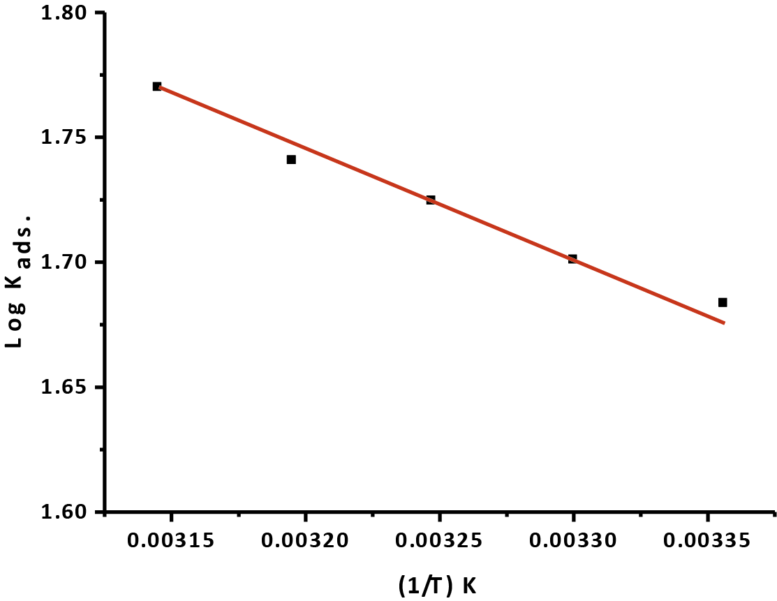 Fig. 5: (log kads.) vs. (1/T) for the oxidation of CS in 1M HCl in the existence of Gliclazide at various absolute temperatures