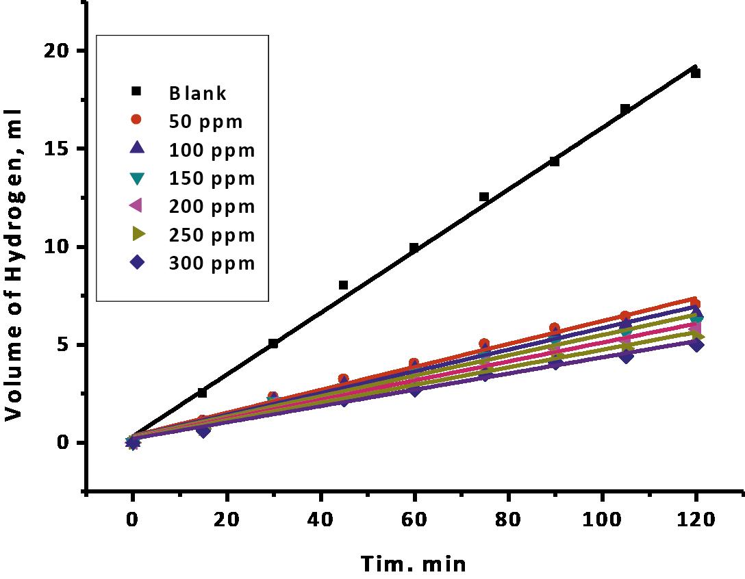 Fig. 6: Hydrogen volume produced versus time arrangements with distinctive centralization of drug at 25oC