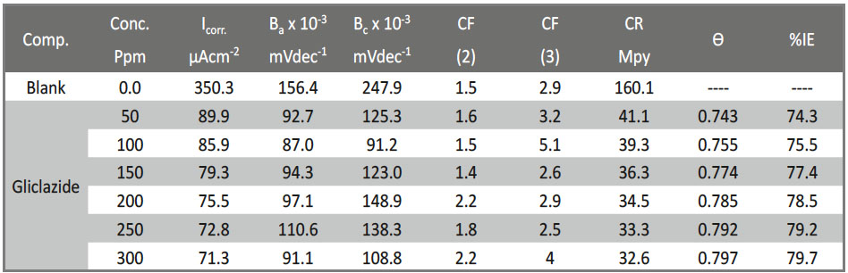 Tab. 10: EFM kinetic variables calculation from CS that submersion in 1 M HCl without and with various doses of Gliclazide at 25 oC