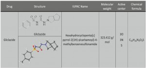 Tab. 2: The Component and molecular structure of the investigated drug