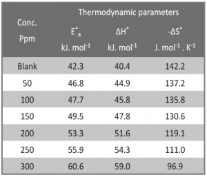 Tab. 4: Thermodynamic variables for the dissolution of CS in 1 M HCl in the nonexistence and existence of varied doses measurements of investigated drug