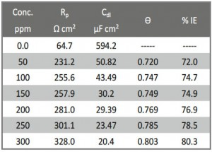 Tab. 9: The variables that obtained by EIS method for CS in 1M HCl without and with varied doses of Gliclazide at 25 oC