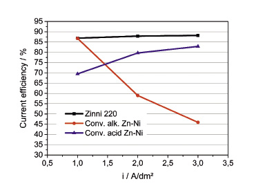 Fig. 15: Comparison of current efficiencies in dependence on current densities for various Zn-Ni processes, measured gravimetrically in a fresh electrolyte