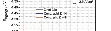 Fig. 16: Comparison of deposition potentials recorded during Zn-Ni deposition from Zinni® 220, conventional alkaline Zn-Ni process and conventional acid Zn-Ni process at 2.5 A/dm2