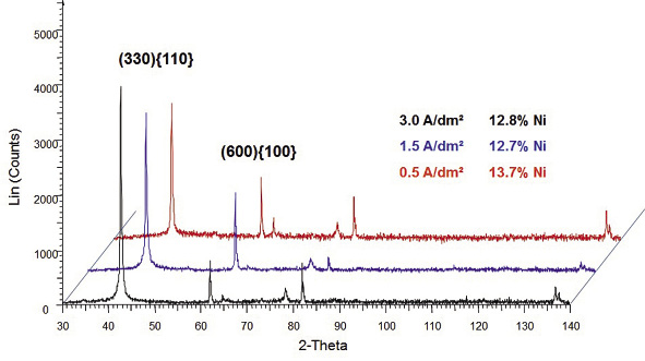 Fig. 18: Comparison of phase structures measured with X-ray diffraction for coatings deposited using Zinni® 220 at various current densities