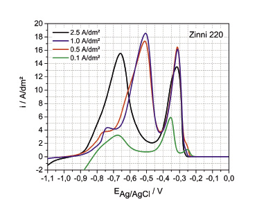 Fig. 19: ALSV of galvanostatically deposited Zn-Ni coating. Deposition was done from Zinni® 220 at various current densities at 35 °C with rotation speed of the RDE of 1000 rpm. The ALSV was done in metal ion free electrolyte at 35 °C with 1000 rpm and potential scan rate of 10 mV/s