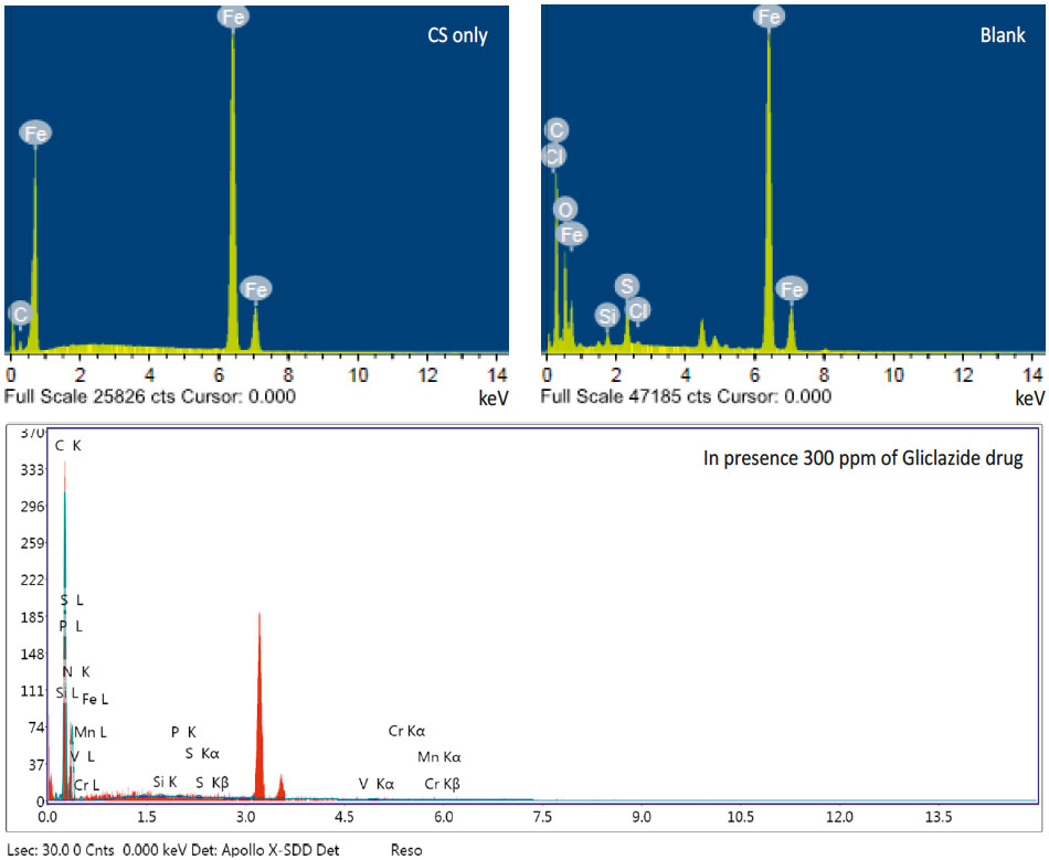 Fig. 13: EDX analysis on CS in the existence and nonexistence of Gliclazide for 1 day submersion
