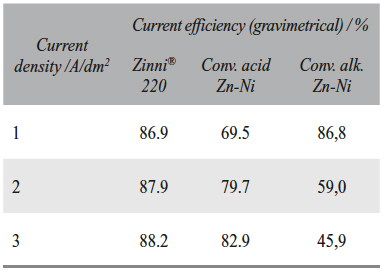 Tab. 6: Comparison of current efficiency dependence on current density for different Zn-Ni processes measured gravimetrically in a fresh electrolyte