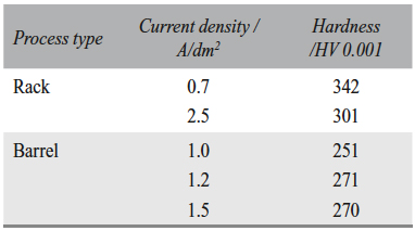 Tab. 9: Comparison of micro hardness of Zn-Ni coatings deposited on panels (rack) and bolts (barrel) at various current densities