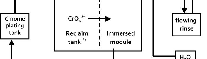 Fig. 5: Flowsheet diagram for reclaim tank with immersed electrochemical module
