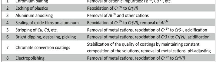 Tab. 1: Applications of electrochemical processes for the regeneration of chromate-based solutions