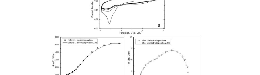 Fig. 11: (a) CV curves for the Ni|Li|Li three-electrode cell in 1 M LiPF6-PC electrolyte. The scan rate was 5 mV s-1, (b, c) EIS spectra of the Ni|Li|Li three-electrode cell in 1 M LiPF6-PC electrolyte before and after Li electrodeposition