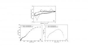 Fig. 11: (a) CV curves for the Ni|Li|Li three-electrode cell in 1 M LiPF6-PC electrolyte. The scan rate was 5 mV s-1, (b, c) EIS spectra of the Ni|Li|Li three-electrode cell in 1 M LiPF6-PC electrolyte before and after Li electrodeposition