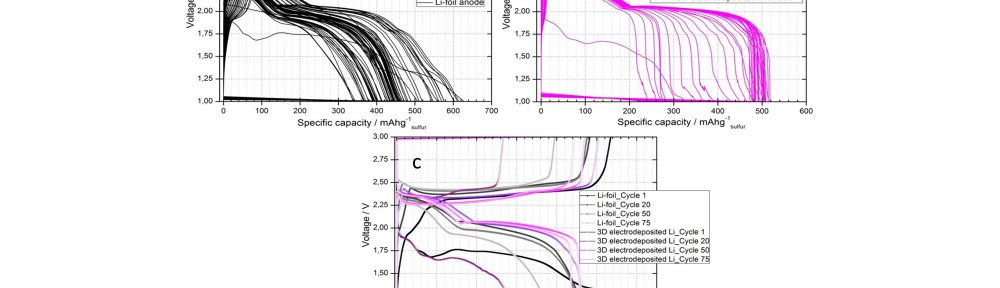Fig. 12: Charge-discharge curves of the Li/S batteries with 3D sulfur cathodes (6 mg sulfur) and (a) 2D Li foil anode (58.77 mg), (b) 3D electrodeposited Li anode (5 mg Li and 33.5 mg Ni foam) at 1 mA/cm2 current density. (c) is the comparison of (a) and (b) at cycles 1, 20, 50 and 75