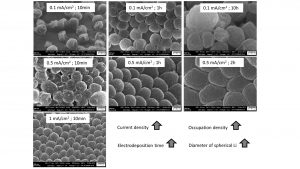 Fig. 9: SEM images of electrodeposited Li on Ni foam at different current densities (0.1 mAcm-2, 0.5 mAcm-2, 1 mAcm-2) and deposition times (10 min, 1 h, 2 h or 10 h)