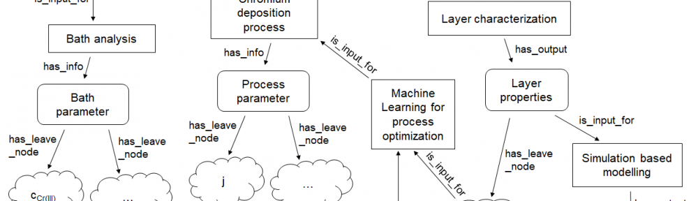 Fig. 1: Example of an ontology for the description of the electrodeposition of chromium and the characterization of the layer properties. The scheme contains optimization loops for the chromium deposition process by ML and simulation based modelling